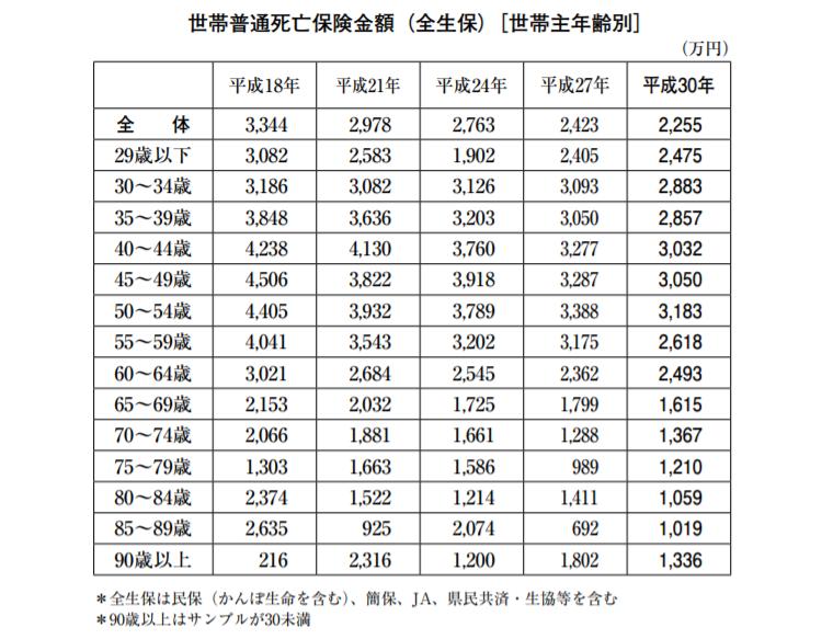 世帯普通死亡保険金額(全生保)[世帯主年齢別]