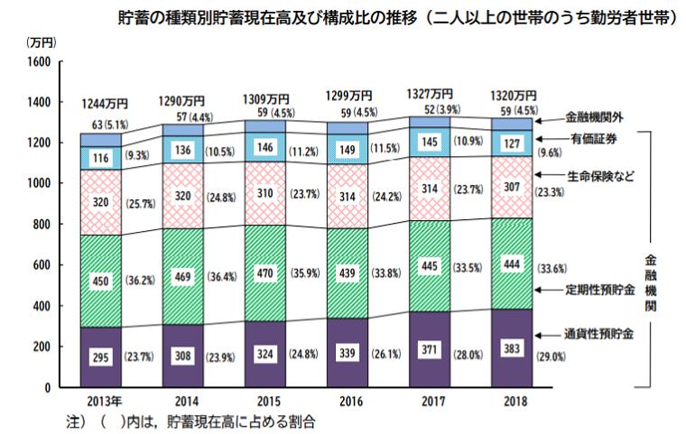 貯蓄の種類別貯蓄現在高及び構成比の推移(二人以上の世帯のうち勤労者世帯)