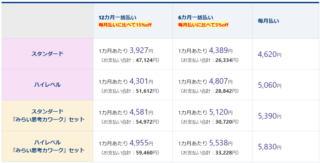 Z会(小学生コース)料金表